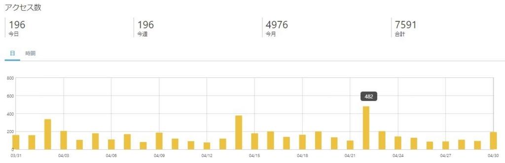 ブログ2ヶ月目 アクセス数