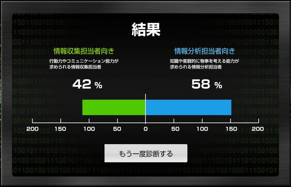 Aptitude Challenge 公安調査庁 結果