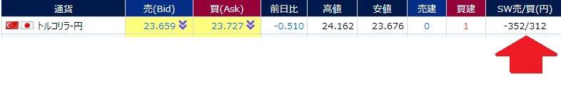 トルコリラ円 スワップポイント 緊急利上げ時