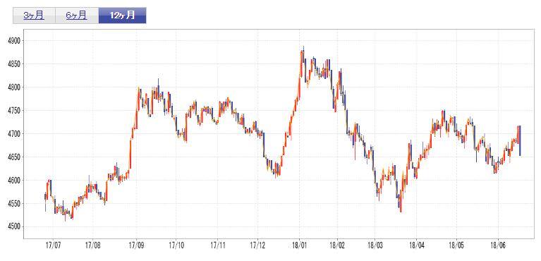 金 価格 チャート