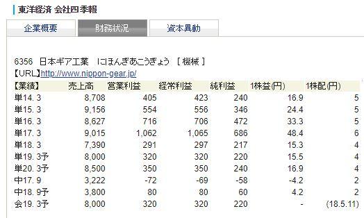 日本ギア 財務状況