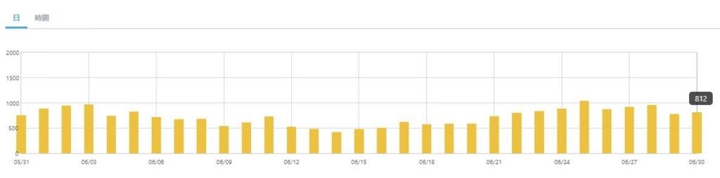はてなブログ4ヶ月目 アクセス数グラフ
