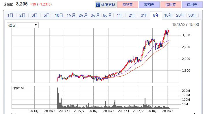 リクルート 株価チャート