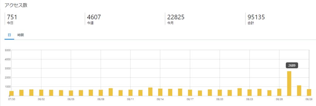 アクセス数 ブログ 半年
