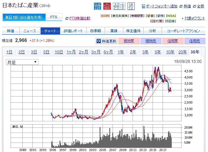 日本たばこ産業(2914)の月足チャート 画像