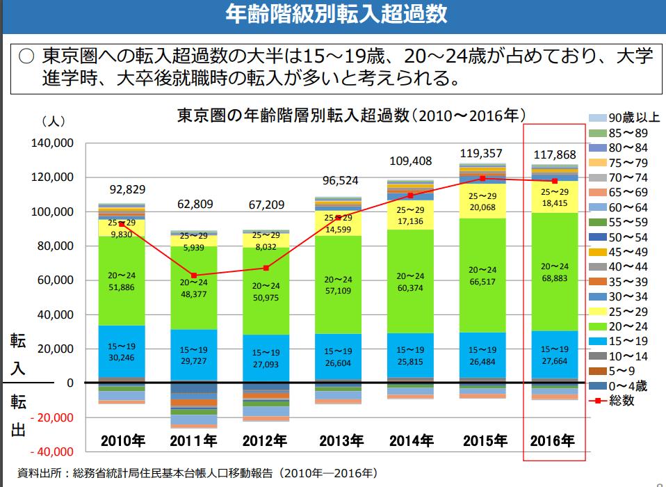 東京都への人口流入 年齢別