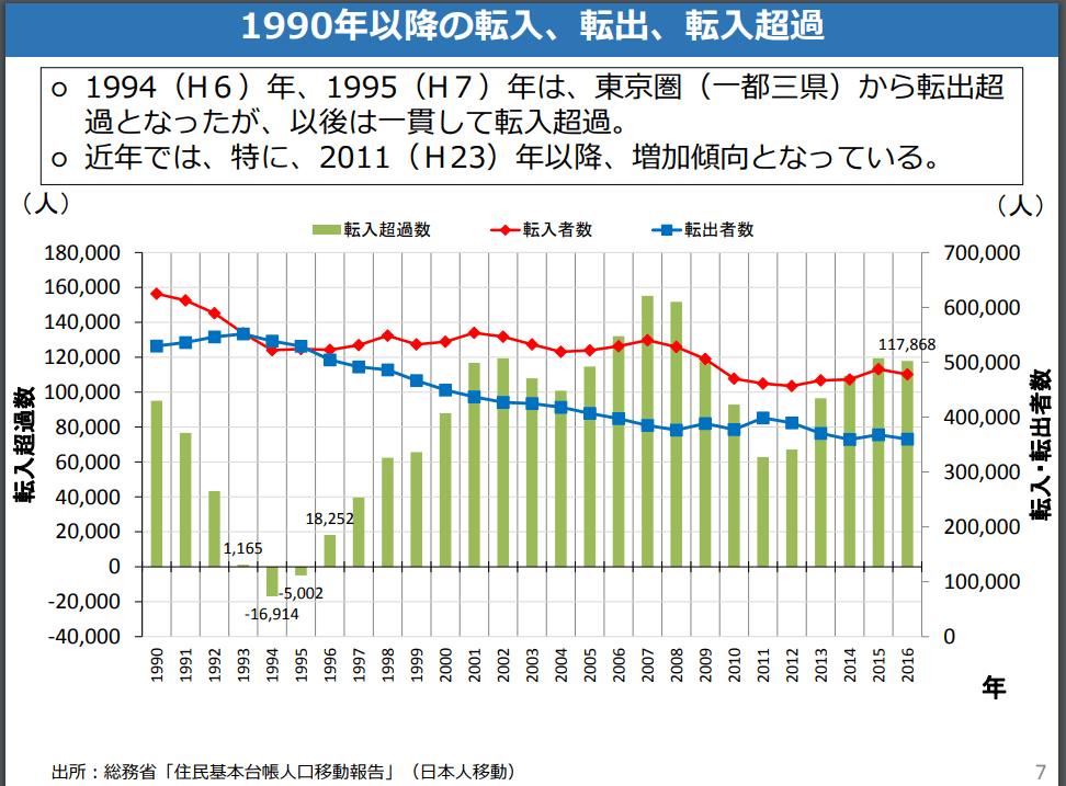 東京圏への転入 人口移動