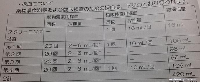 治験 採血量