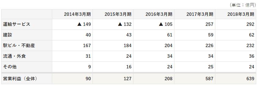 JR九州 セグメント別業績 表