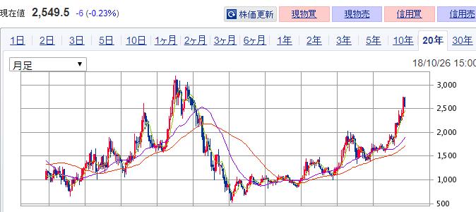 イオン 株価チャート