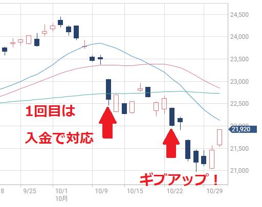 暴落 日経平均 2018