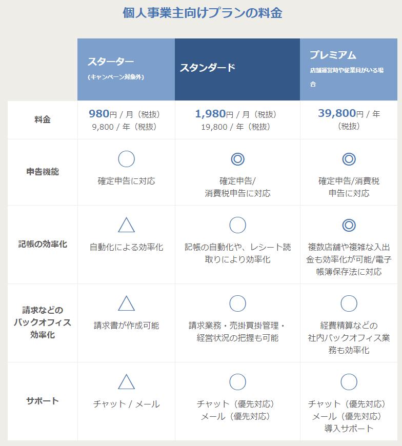 freee キャンペーン対象者