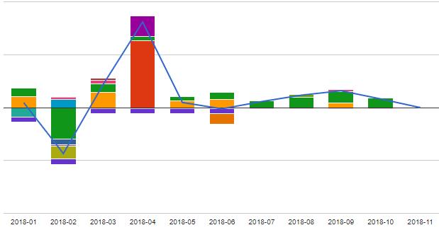 freee 収支グラフ