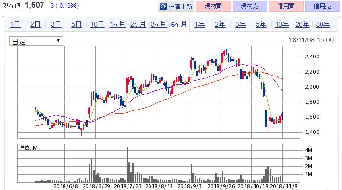 バリューコマース  株価下落