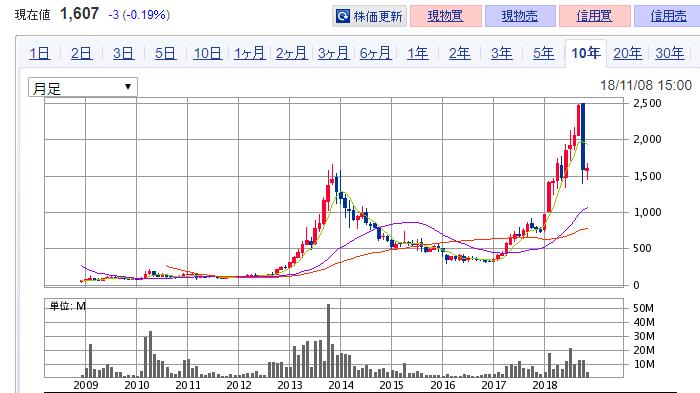 バリューコマース  株価