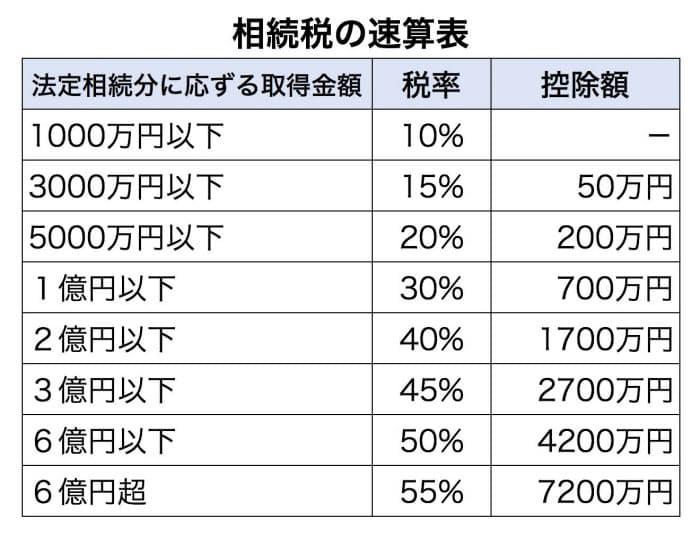 日本 相続税 税率