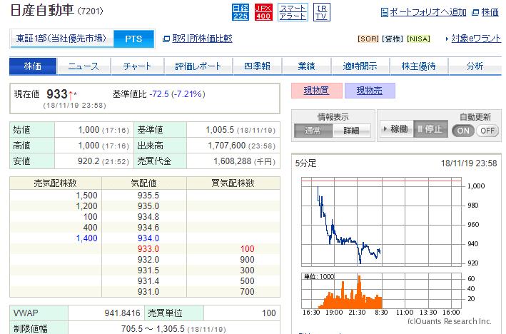 日産自動車 PTS株価