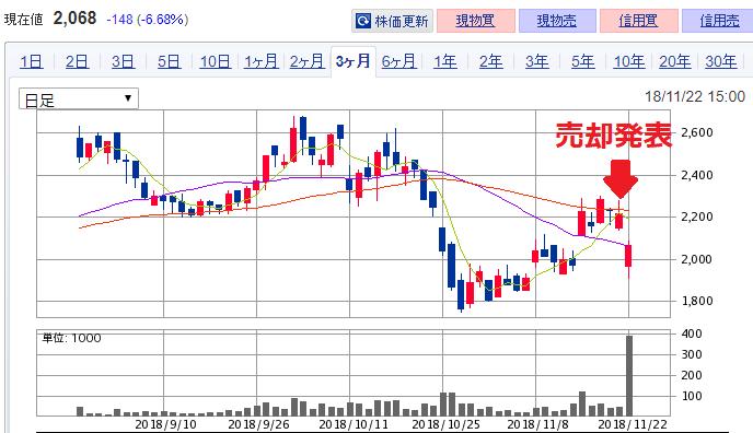 うるる 株価チャート(2カ月)