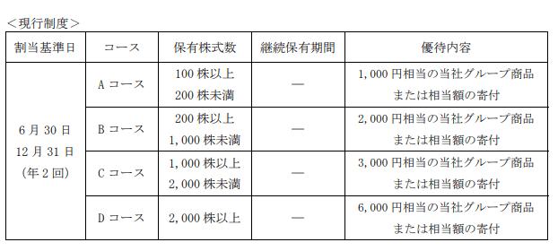 JT 株主優待 旧制度