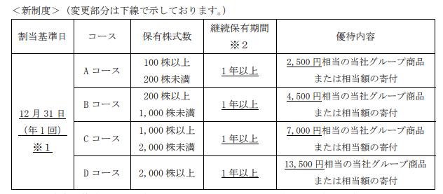 JT 株主優待 新制度 変更