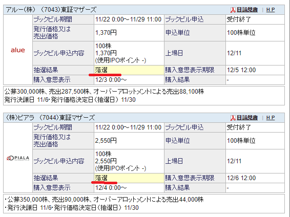 IPO 落選