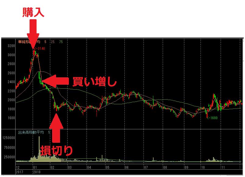 ヒト・コミュニケーションズ 株式投資