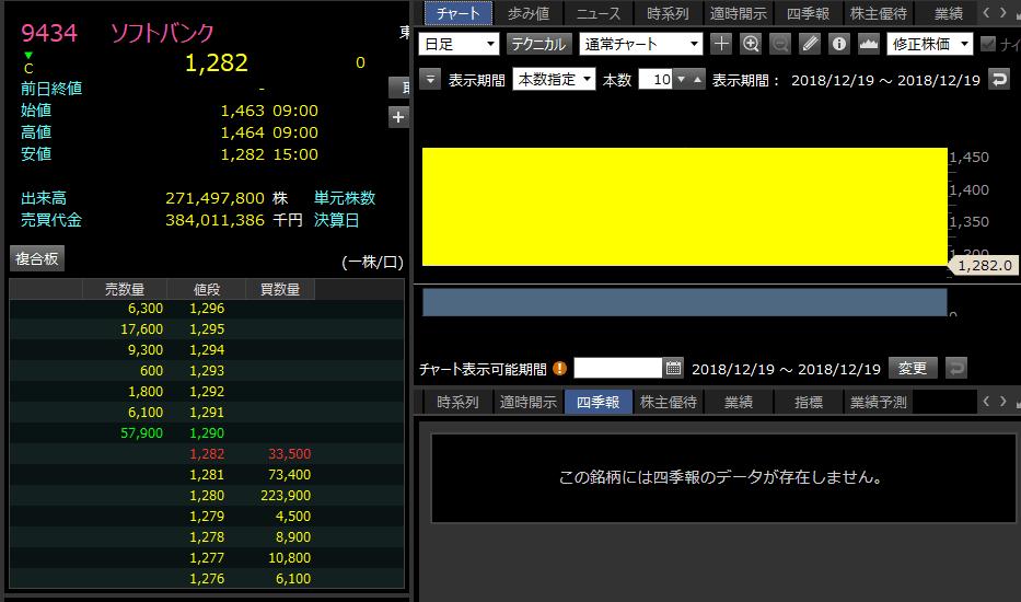 ソフトバンク IPO 初値