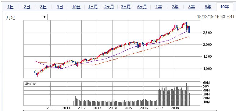 S&P500指数 アメリカ