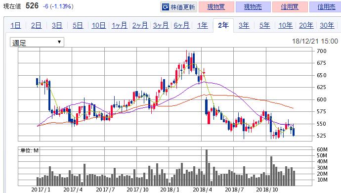 ヤマダ電機 株価 チャート