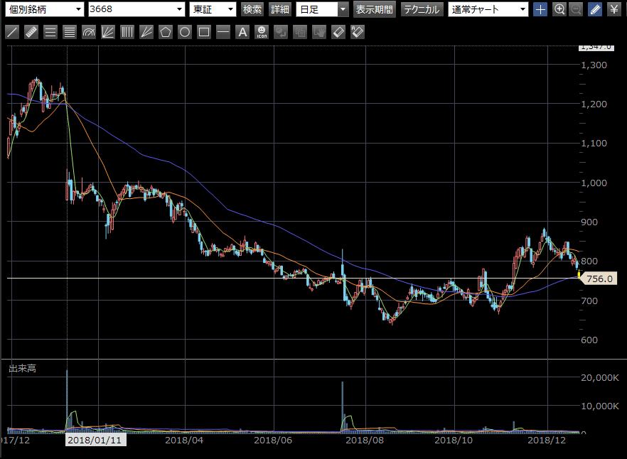 コロプラ 株価 チャート