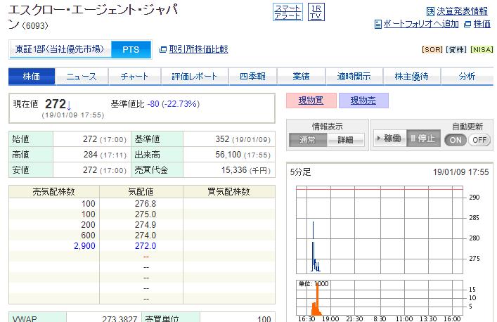 エスクローAJ ストップ安 PTS