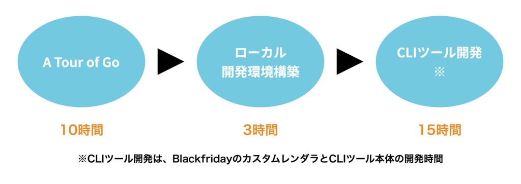 f:id:matsushita-ken:20180517184410p:plain