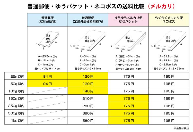小型から中型荷物のメルカリ送料比較