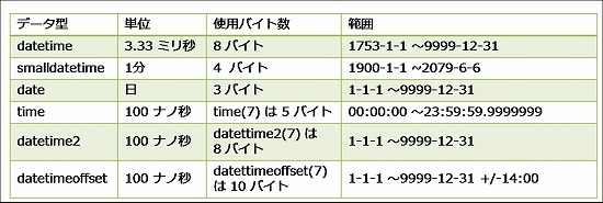 新しい日付データ型(date/time/datetime2/datetimeoffset) - 松本 ...