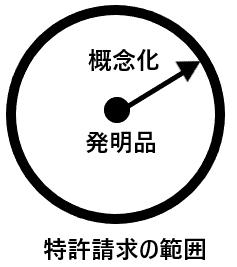 概念化の説明図