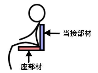 概念化のイメージ