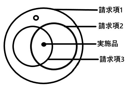 特許請求の範囲の説明図
