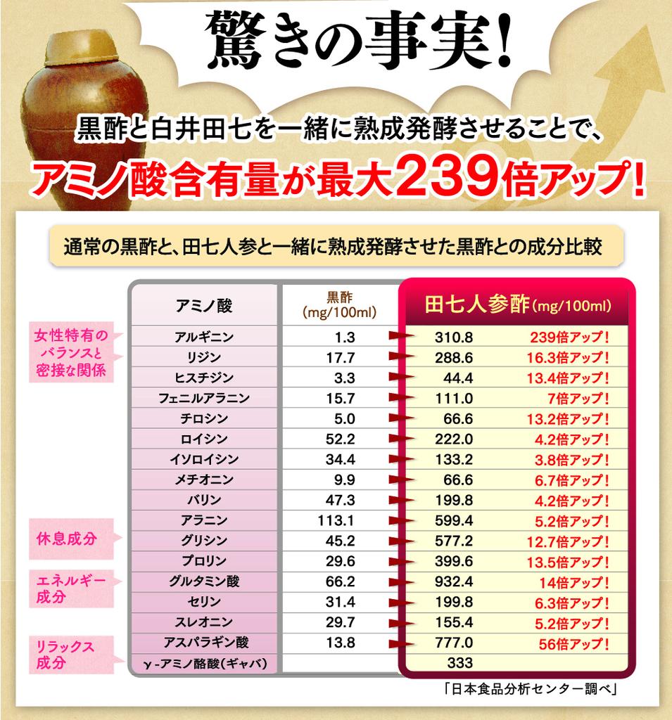 白井田七 アミノ酸が豊富 美容・健康・ダイエット