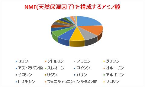 NMF(天然保湿因子)を構成するアミノ酸