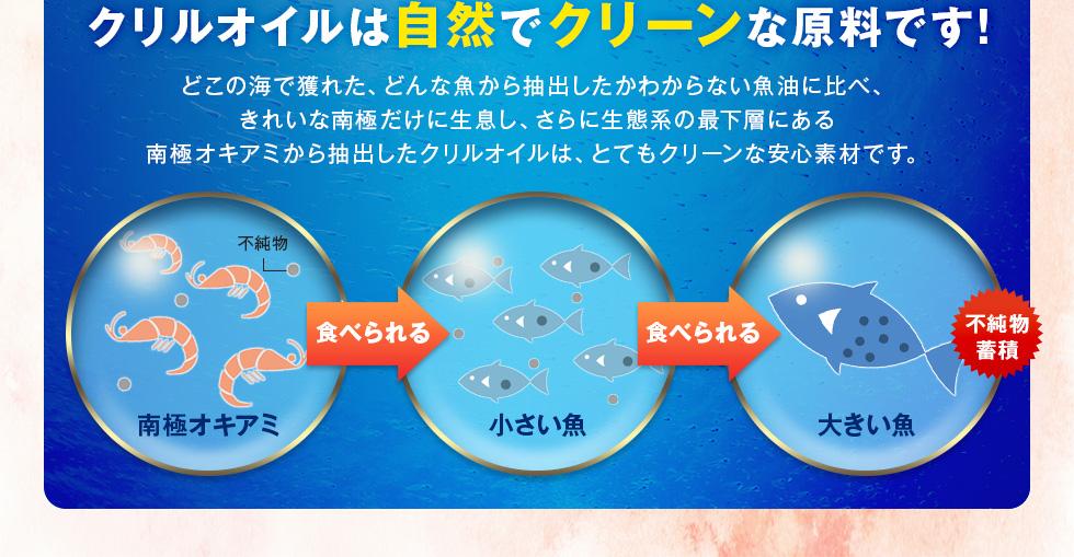 オメガ3クリルS DHA・EPAサプリ 安全性が高い