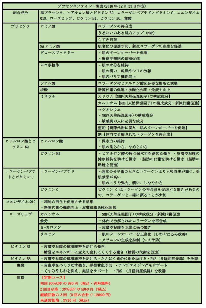プラセンタファイン 美肌効果一覧表 美魔女の山田佳子さん愛用 透活美肌サプリ