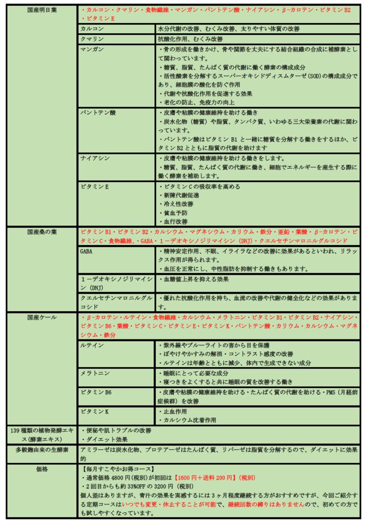 ホコニコのこだわり酵素青汁の効果一覧  お得な定期購入 青汁生活スタート