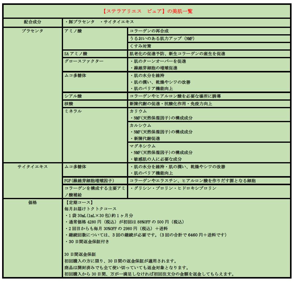 水谷雅子さん愛用の美肌コスメ「ステラアリエス ピュア」美肌効果一覧 定期コース