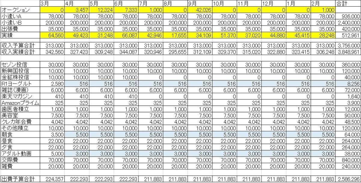 f:id:mayonezu2015:20200302233008j:plain