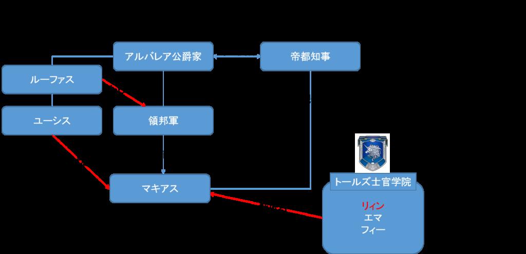 閃の軌跡Ⅰ 第Ⅱ章相関図