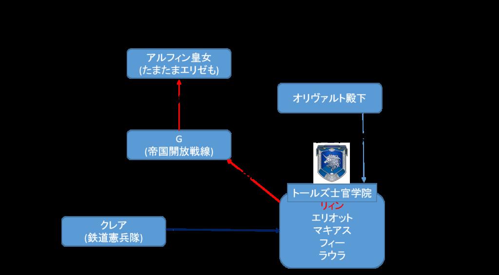 閃の軌跡Ⅰ 第4章相関図