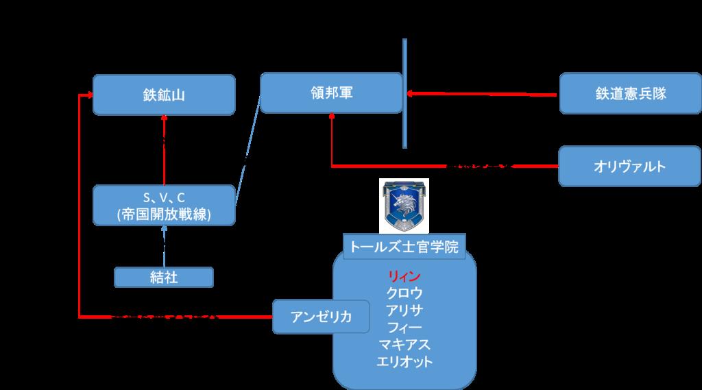 閃の軌跡Ⅰ 第6章相関図