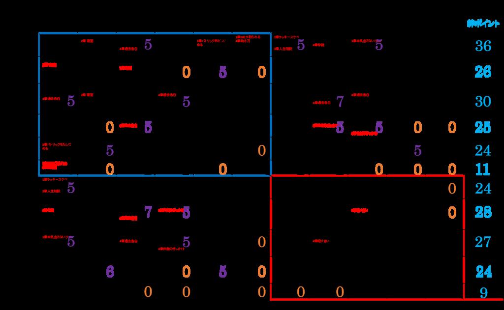 閃の軌跡Ⅰ Ⅶ組の絆