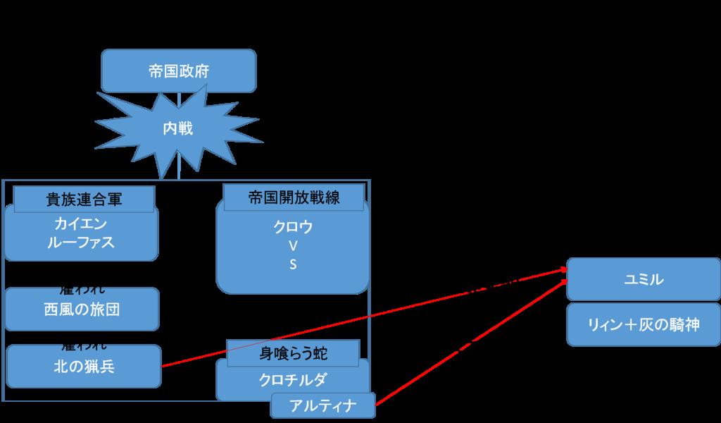 閃の軌跡Ⅱ 序章相関図