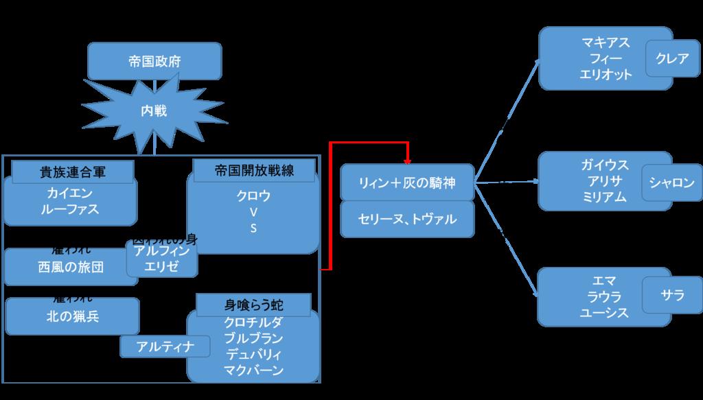 閃の軌跡Ⅱ 第Ⅰ部相関図